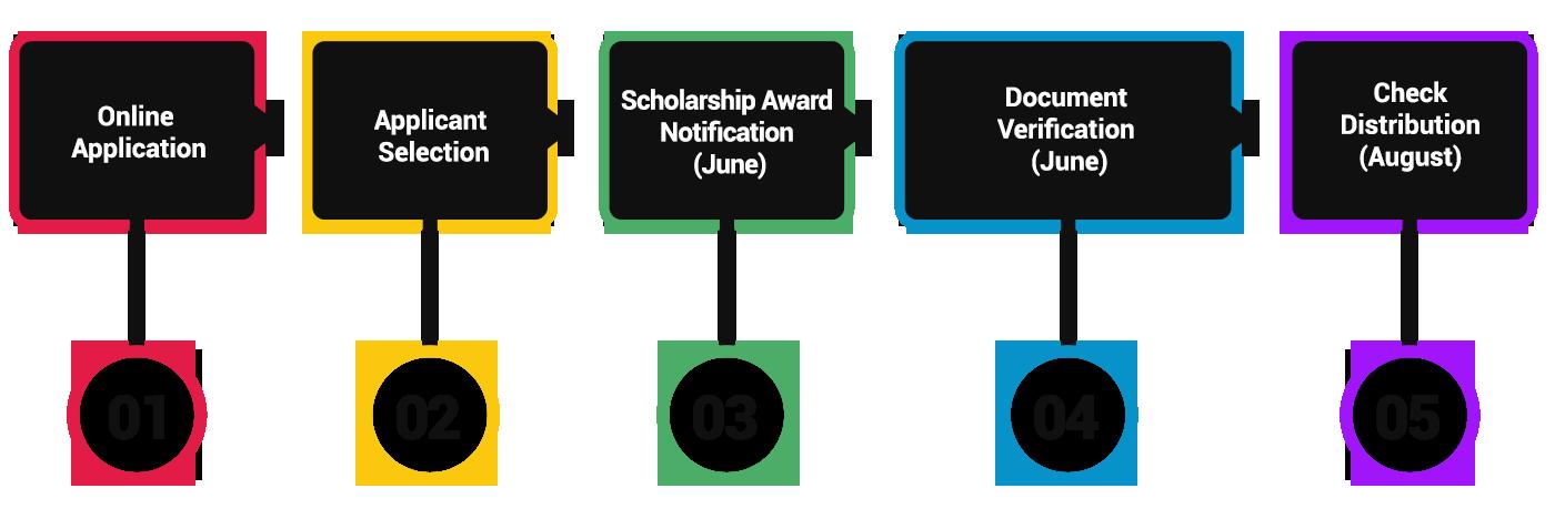 Scholarship Chart 1400