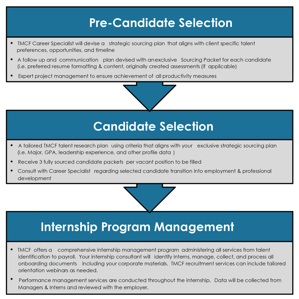 careers.employers.selection-process